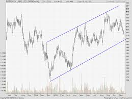 Reliance Capital Share Chart Free Tips For Intraday Trading Free Stock Market Tips