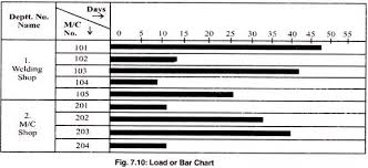 Charts Used For Controlling Production Industries