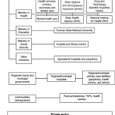 Nih Organizational Chart 2 Organizational Chart Of The Health Care System 2004