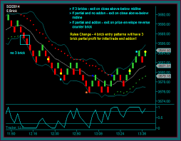 Renko Chart Day Trading System Forex Trading Strategies