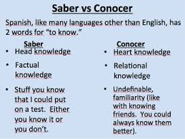 Saber Vs Conocer Powerpoint Worksheets Teaching Resources