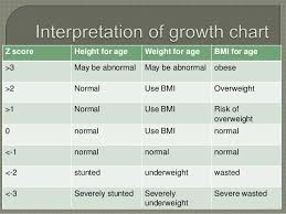 How To Interpret A Growth Chart Growthcharts