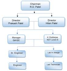 Qc Control Chart Excel Flowchart Qc Inspection Flow Chart Template Examples Quality