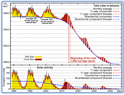Solar Cycles Planetary Cycles Sunspots Solar Flares