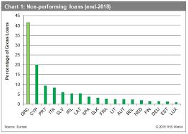 Hercules Plan Will Help Greek Banks To Reduce Their High Npl