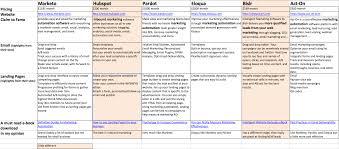 Marketing Automation Comparison Chart Marketing Automation Software Comparison Online Marketing