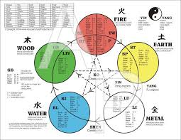 Chinese Medicine Five Elements Chart The Five Elements Of Acupuncture Chart Acupressure
