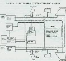 f 15 hydro mechanical control system Fly By Wire Component Diagram 1 flight control system hydraulic diagram Fly by Wire Throttle