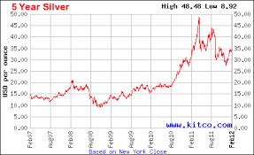 Studious Silver Spot Price 10 Year Chart Silver Spot Price