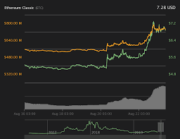 Ethereum Classic Value Chart 4 Reasons Why Ethereum Classic Is Soaring Up 40 This Week