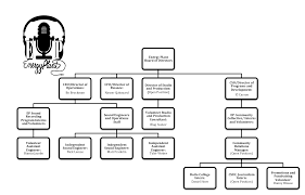 Staff Interns Volunteers And Organizational Chart