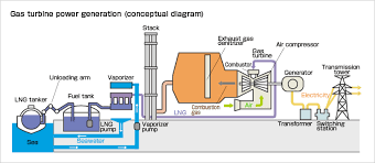 outline of thermal power generation [kepco] gas power plant diagram gas turbine power generation