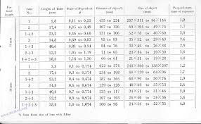 Manual Camera Settings Chart Praktica Fx2 Camera Manual Instruction Manual