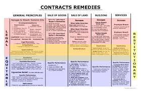 Contracts Remedies Contract Law Law Notes Torts Law
