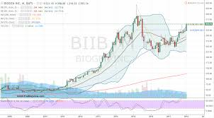Biib Stock Biogen Inc Is Beckoning To The Bulls Investorplace