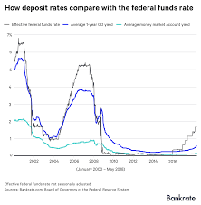 Real Fed Funds Rate Chart How Deposit Rates Stack Up Against The Federal Funds Rate