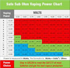 sub ohm coil chart safe sub ohm vaping chart