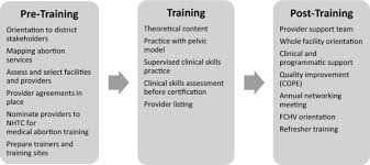 Training Strategy Conceptual Framework For Ipass Comprehensive Training And Support