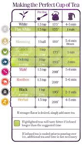 Tea Steeping Chart 21 Days Of Water Tea Day 8 21 Days Of Change