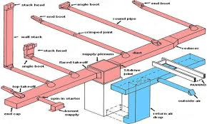 Home Ductwork Design