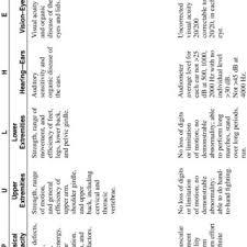 Return To Duty Flow Chart Per Ar 40 501 Download