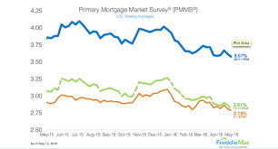 Freddie Mac 30 Year Mortgage Rate Falls To Lowest Level In