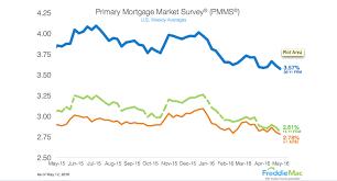 Freddie Mac 30 Year Mortgage Rate Chart Freddie Mac 30 Year Mortgage Rate Falls To Lowest Level In
