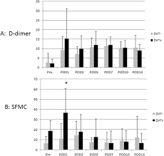 Comparison Of D Dimer And Sfmc Concentrations Between The