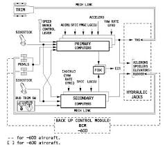 fly by wire also on a300 airliners net combined schematic a340 300 600