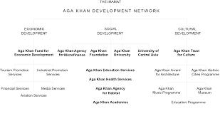 Akdn Organizational Chart Organisation Information Aga Khan Development Network