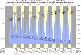Pelican Watch Tide Times Tide Charts