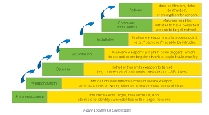 Cyber Kill Chain Cyber Kill Chain Method Of Cyber Attack Tcs Cyber Security Community