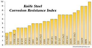 Steel Chart Steel Chart Corrosion Resistance Blacksmithing Knives