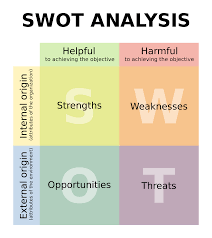 what is a swot analysis and how could it help your real estate florida real estate school