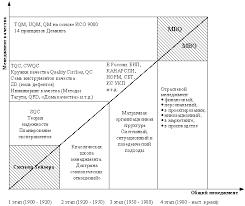 Взаимосвязь общего менеджмента и менеджмента качества  Рис 3 Взаимоотношения общего менеджмента и менеджмента качества