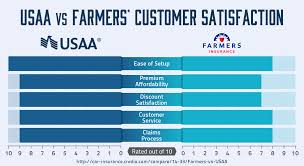 usaa versus farmers customer satisfaction