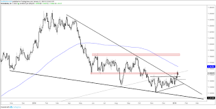 Charts For Next Week Eur Usd Yen Crosses Gold Price