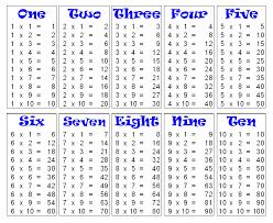 multiplication table to 10 - Hatch.urbanskript.co