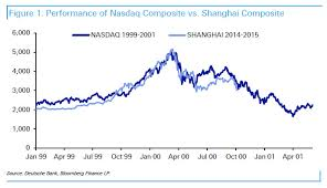 Time To Pull Out The Nasdaq China Comparison Chart Again