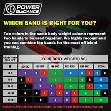 Pull Up Band Assistance Chart Power Guidance Pull Up Bands Assisted Pull Up Resistance