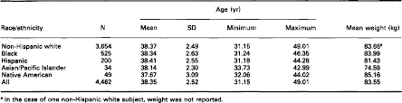 Table 1 From Racial Ethnic Variations In Male Testosterone