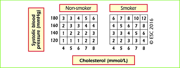 Mg Dl To Mmol L Conversion Chart Relative Risk Chart Derived From Score Conversion Of