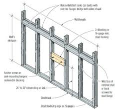 metal studs framing. q. i used 25-gauge steel studs to frame the partition walls in an upstairs renovation. now my client wants install a wall-mounted lavatory metal framing s