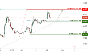 2018 Stock Price And Chart Hkex 2018 Tradingview