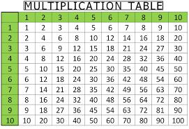 multplication table - Hatch.urbanskript.co