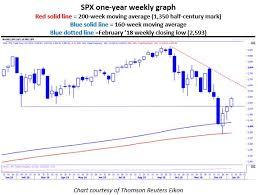 Spx Moving Average Chart Hedge Funds Could Drive S P Gains By Money Show