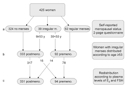 Menopause Hormone Levels Chart Flow Chart Of Menopausal Status Classification In The Study