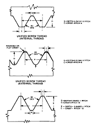 General Form Dimensions For Standard Screw Threads Smithy