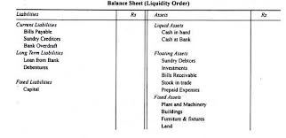 assets and liabilities classification of assets and liabilities in balance sheet