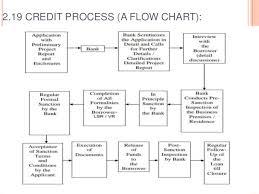 Credit Management Chapter No 2